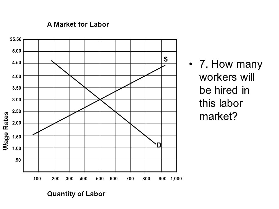 7. How many workers will be hired in this labor market.