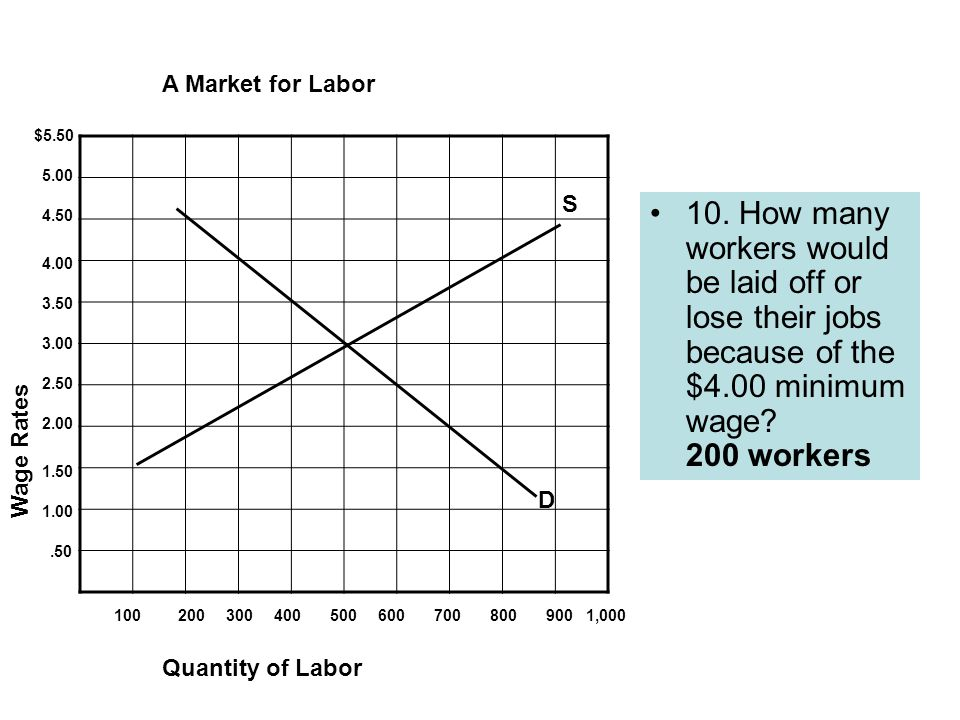 10. How many workers would be laid off or lose their jobs because of the $4.00 minimum wage.