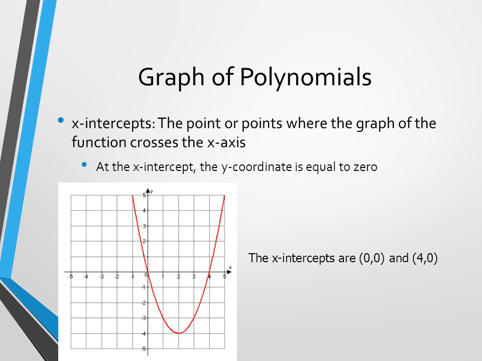 Graph of a Polynomial Function Here is the graph of our polynomial function: The zeros of the polynomial are the values of x when the polynomial equals zero.