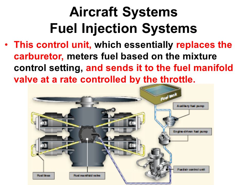 Aircraft Systems Fuel Injection Systems This control unit, which essentially replaces the carburetor, meters fuel based on the mixture control setting, and sends it to the fuel manifold valve at a rate controlled by the throttle.