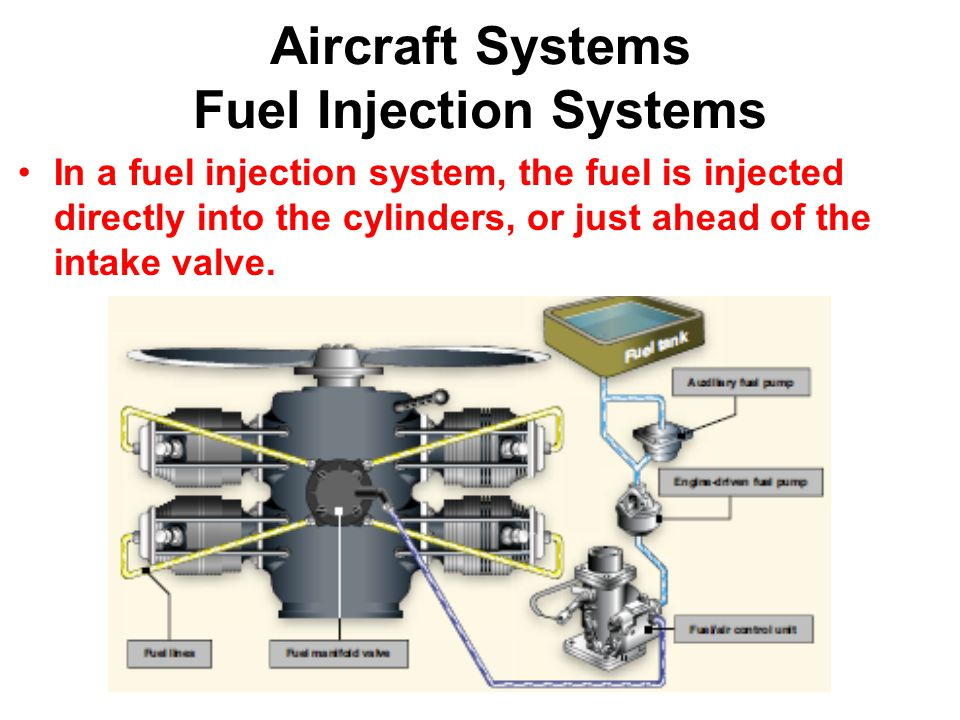 Aircraft Systems Fuel Injection Systems In a fuel injection system, the fuel is injected directly into the cylinders, or just ahead of the intake valve.