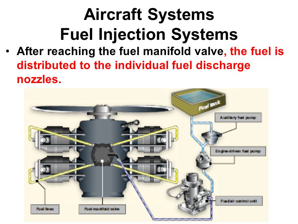 Aircraft Systems Fuel Injection Systems After reaching the fuel manifold valve, the fuel is distributed to the individual fuel discharge nozzles.