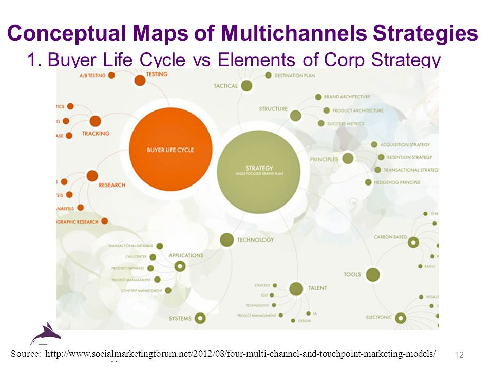 Conceptual Maps of Multichannels Strategies 1.