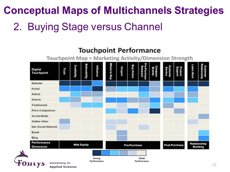 2. Buying Stage versus Channel 13