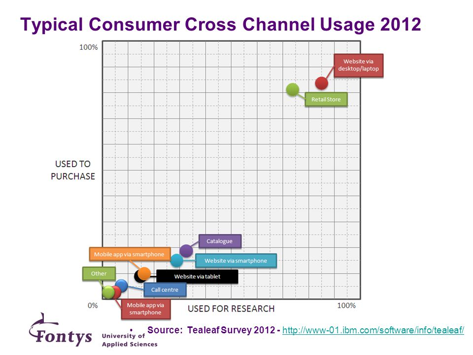 Typical Consumer Cross Channel Usage 2012 Source: Tealeaf Survey