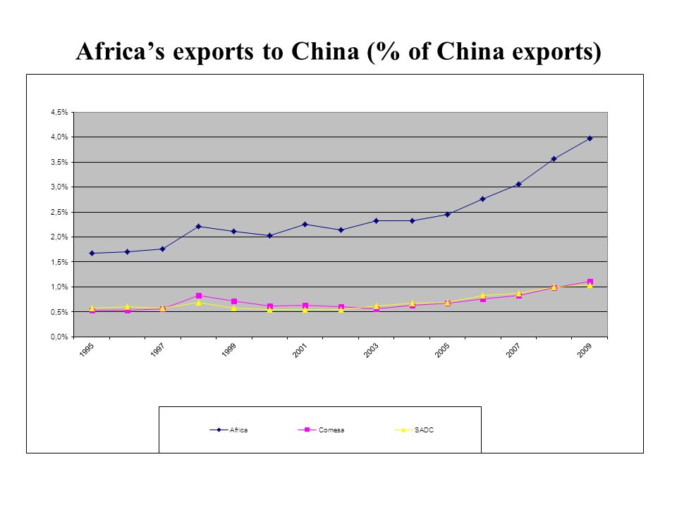 Africa's exports to China (% of China exports)