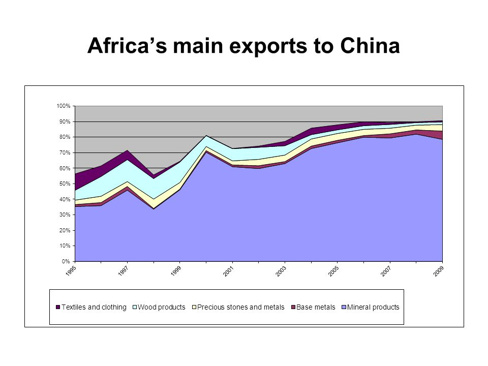 Africa's main exports to China