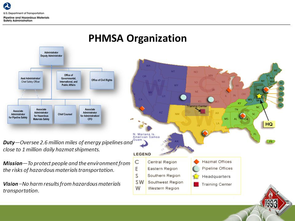 PHMSA Organization Duty—Oversee 2.6 million miles of energy pipelines and close to 1 million daily hazmat shipments.