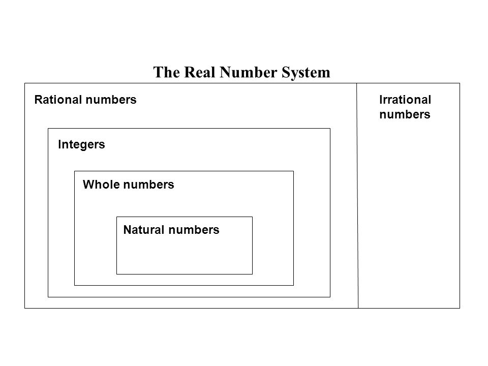 The Real Number System Natural numbers Whole numbers Integers Rational numbers Irrational numbers