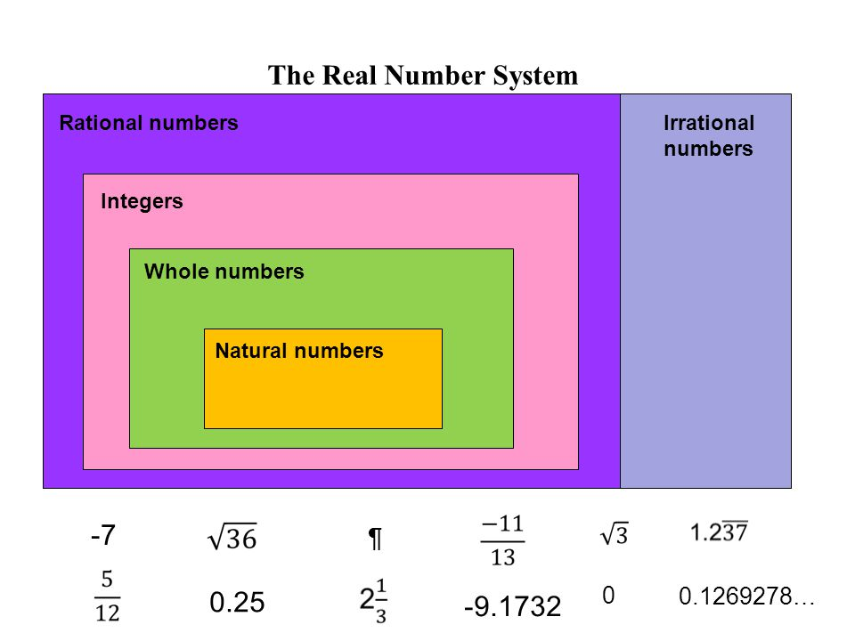 The Real Number System Natural numbers Whole numbers Integers Rational numbers Irrational numbers … ¶
