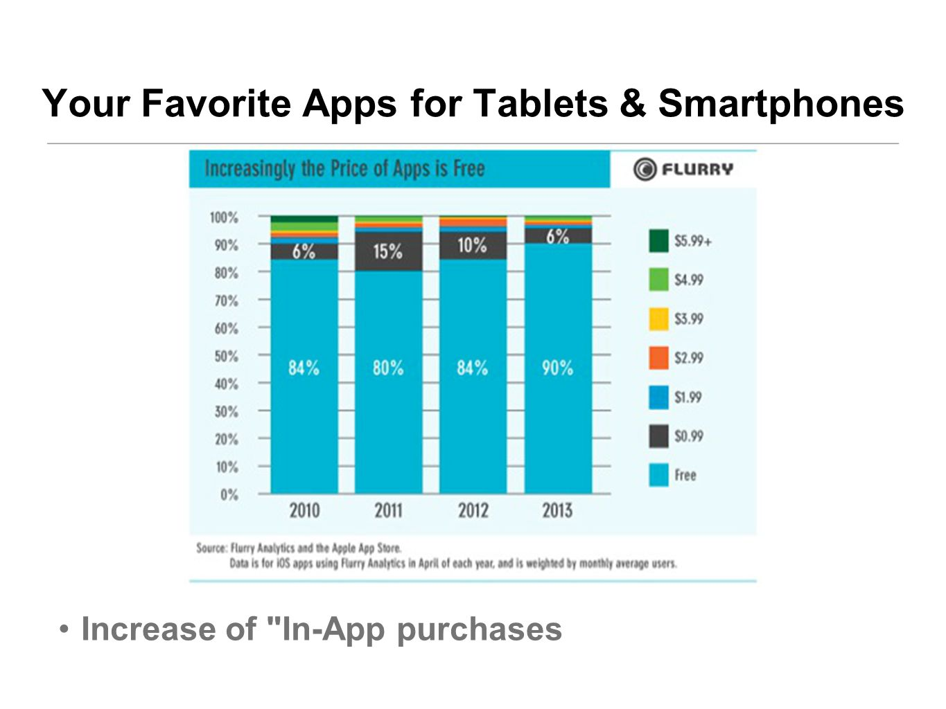 Increase of In-App purchases