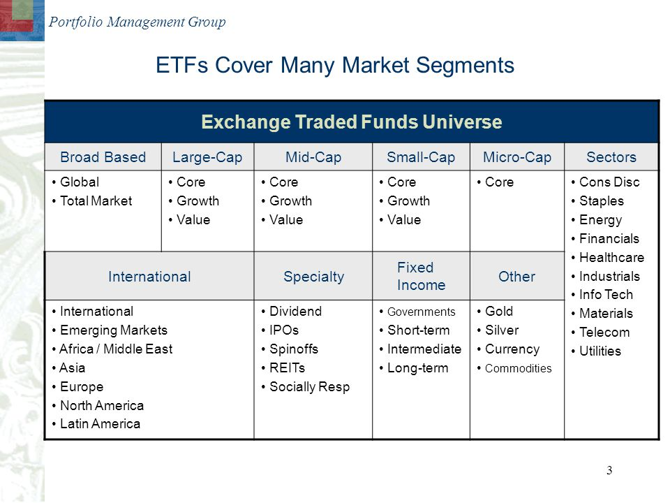 Portfolio Management Group 3 ETFs Cover Many Market Segments Exchange Traded Funds Universe Broad BasedLarge-CapMid-CapSmall-CapMicro-CapSectors Global Total Market Core Growth Value Core Growth Value Core Growth Value Core Cons Disc Staples Energy Financials Healthcare Industrials Info Tech Materials Telecom Utilities InternationalSpecialty Fixed Income Other International Emerging Markets Africa / Middle East Asia Europe North America Latin America Dividend IPOs Spinoffs REITs Socially Resp Governments Short-term Intermediate Long-term Gold Silver Currency Commodities