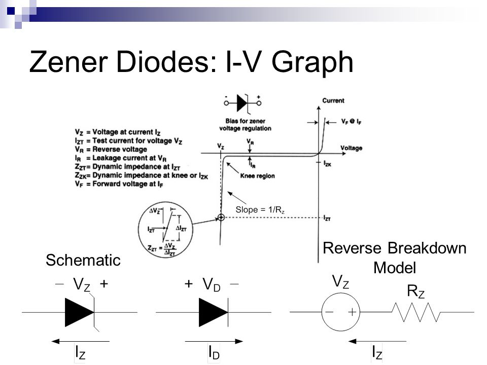 Zener Diodes: I-V Graph Schematic Reverse Breakdown Model