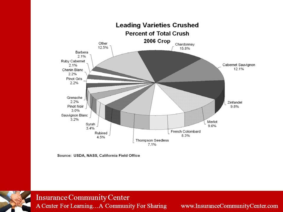 Insurance Community Center A Center For Learning…A Community For Sharing www.InsuranceCommunityCenter.com