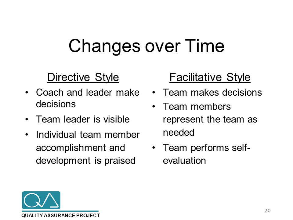 QUALITY ASSURANCE PROJECT Changes over Time Directive Style Coach and leader make decisions Team leader is visible Individual team member accomplishment and development is praised Facilitative Style Team makes decisions Team members represent the team as needed Team performs self- evaluation 20