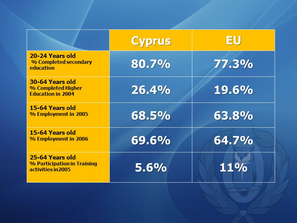 CyprusEU Years old % Completed secondary education 80.7%77.3% Years old % Completed Higher Education in %19.6% Years old % Employment in %63.8% Years old % Employment in %64.7% Years old % Participation in Training activities in %11%