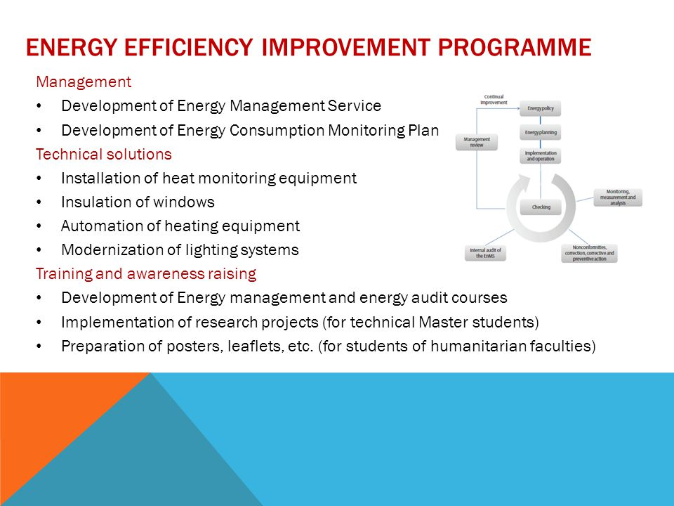 ENERGY EFFICIENCY IMPROVEMENT PROGRAMME Management Development of Energy Management Service Development of Energy Consumption Monitoring Plan Technical solutions Installation of heat monitoring equipment Insulation of windows Automation of heating equipment Modernization of lighting systems Training and awareness raising Development of Energy management and energy audit courses Implementation of research projects (for technical Master students) Preparation of posters, leaflets, etc.