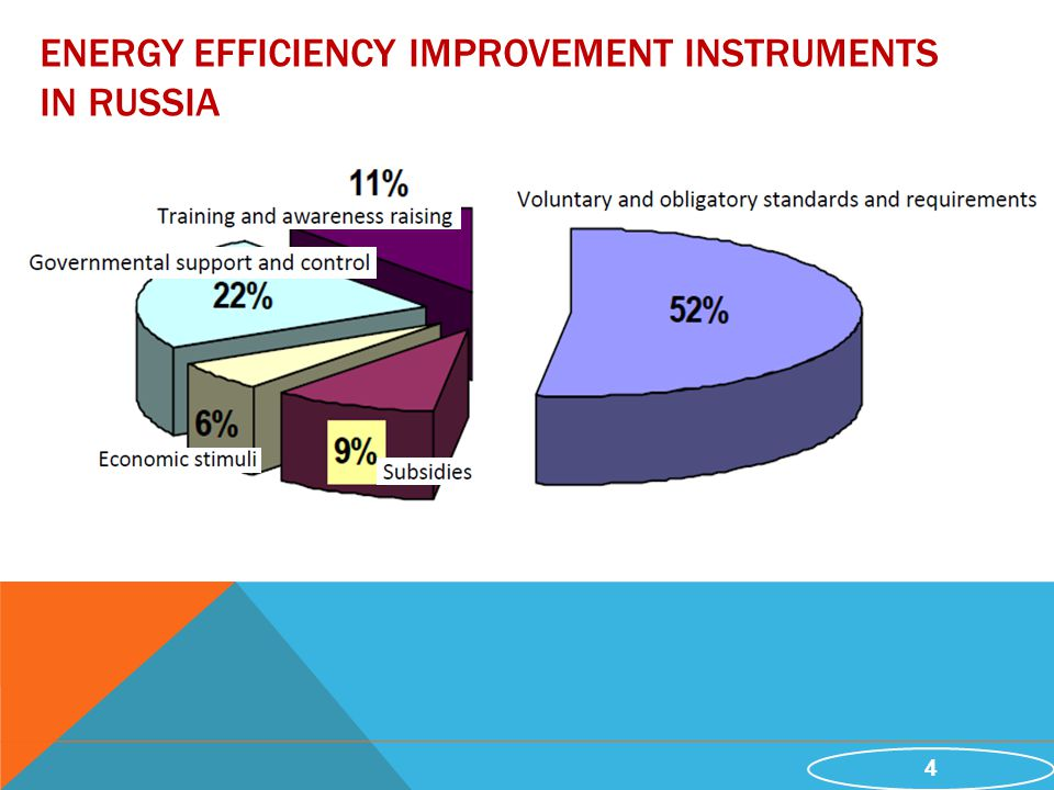 4 ENERGY EFFICIENCY IMPROVEMENT INSTRUMENTS IN RUSSIA