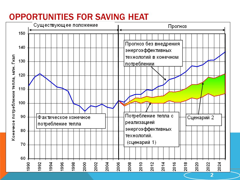 2 OPPORTUNITIES FOR SAVING HEAT