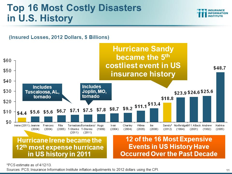 12/01/09 - 9pm 11 Top 16 Most Costly Disasters in U.S.