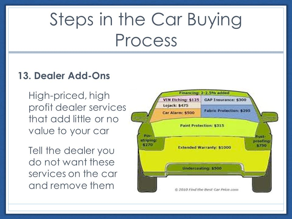 Steps in the Car Buying Process 13.