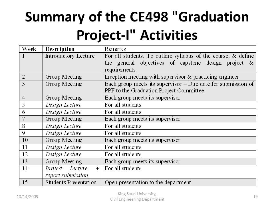 Summary of the CE498 Graduation Project-I Activities 10/14/2009 King Saud University, Civil Engineering Department 19