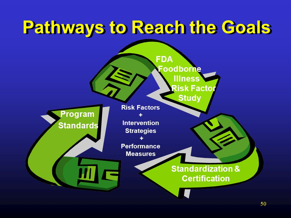 50 Pathways to Reach the Goals Risk Factors + Intervention Strategies + Performance Measures FDA Foodborne Illness Risk Factor Study Standardization & Certification Program Standards