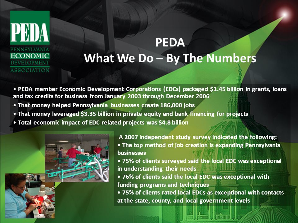 PEDA member Economic Development Corporations (EDCs) packaged $1.45 billion in grants, loans and tax credits for business from January 2003 through December 2006 That money helped Pennsylvania businesses create 186,000 jobs That money leveraged $3.35 billion in private equity and bank financing for projects Total economic impact of EDC related projects was $4.8 billion A 2007 independent study survey indicated the following: The top method of job creation is expanding Pennsylvania businesses 75% of clients surveyed said the local EDC was exceptional in understanding their needs 76% of clients said the local EDC was exceptional with funding programs and techniques 75% of clients rated local EDCs as exceptional with contacts at the state, county, and local government levels PEDA What We Do – By The Numbers