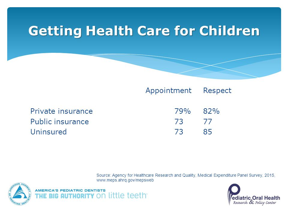 AppointmentRespect Private insurance79%82% Public insurance7377 Uninsured7385 Getting Health Care for Children Source: Agency for Healthcare Research and Quality, Medical Expenditure Panel Survey, 2015,