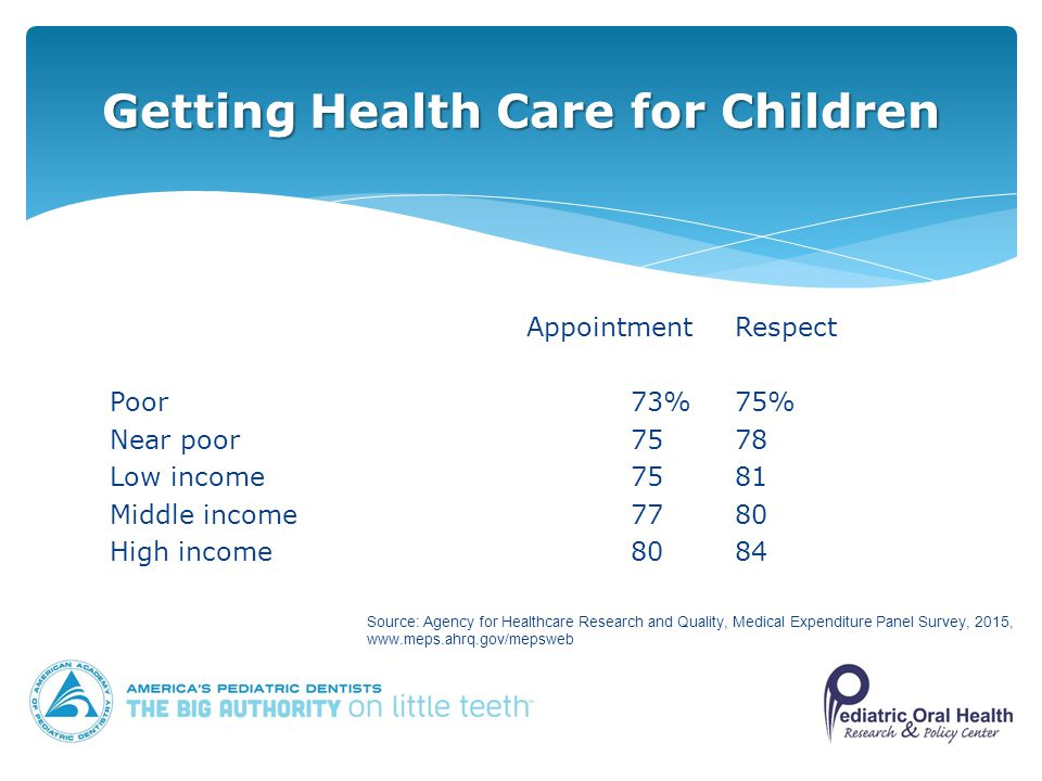 AppointmentRespect Poor73%75% Near poor7578 Low income7581 Middle income7780 High income8084 Getting Health Care for Children Source: Agency for Healthcare Research and Quality, Medical Expenditure Panel Survey, 2015,