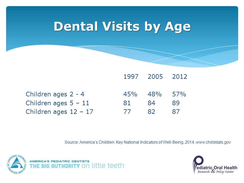 Children ages %48%57% Children ages 5 – Children ages 12 – Dental Visits by Age Source: America's Children: Key National Indicators of Well-Being, 2014,