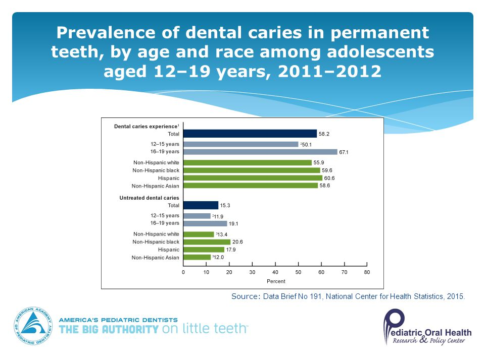 Prevalence of dental caries in permanent teeth, by age and race among adolescents aged 12–19 years, 2011–2012 Source: Data Brief No 191, National Center for Health Statistics, 2015.