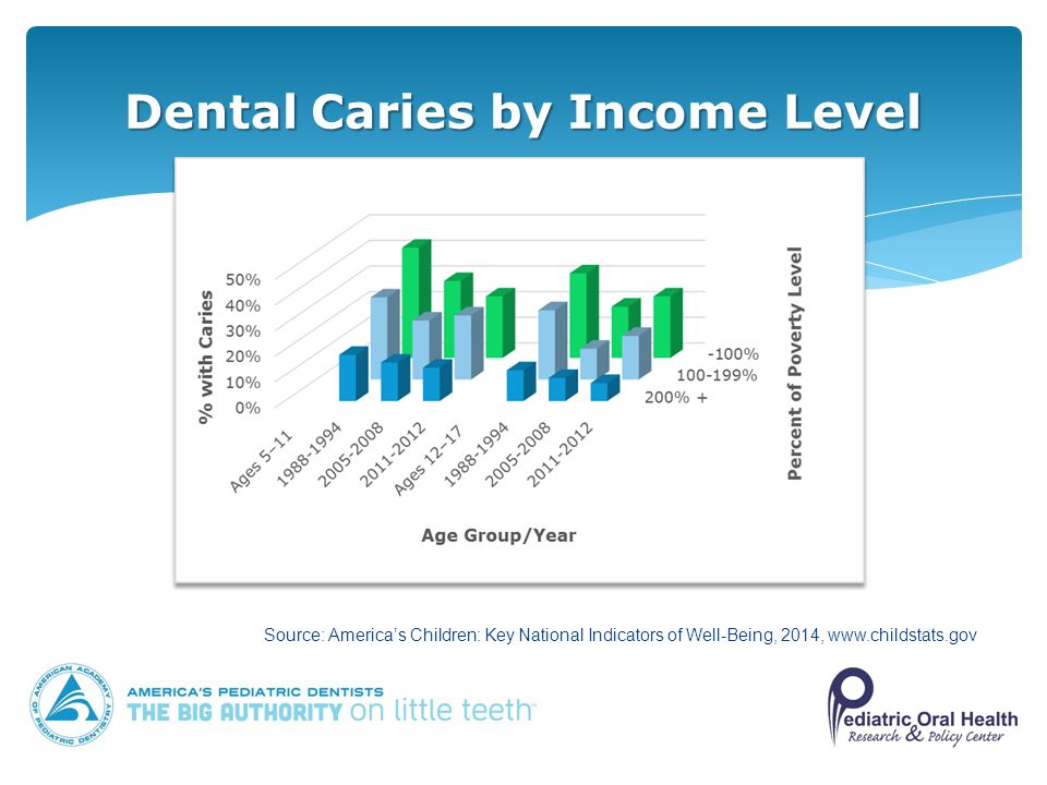Dental Caries by Income Level Source: America's Children: Key National Indicators of Well-Being, 2014,