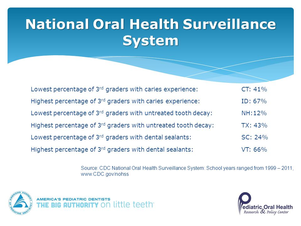 Lowest percentage of 3 rd graders with caries experience:CT: 41% Highest percentage of 3 rd graders with caries experience:ID: 67% Lowest percentage of 3 rd graders with untreated tooth decay:NH:12% Highest percentage of 3 rd graders with untreated tooth decay:TX: 43% Lowest percentage of 3 rd graders with dental sealants:SC: 24% Highest percentage of 3 rd graders with dental sealants:VT: 66% National Oral Health Surveillance System Source: CDC National Oral Health Surveillance System: School years ranged from 1999 – 2011,
