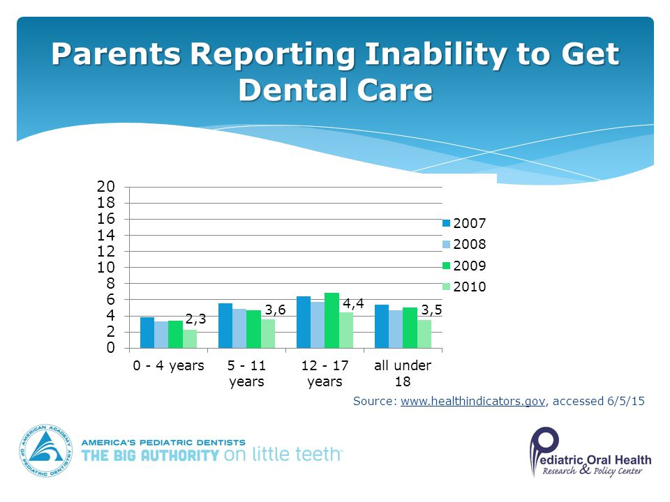 Parents Reporting Inability to Get Dental Care Source:   accessed 6/5/15