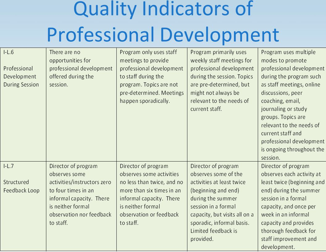Quality Indicators of Professional Development