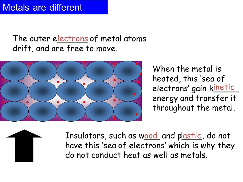 Metals are different The outer e______ of metal atoms drift, and are free to move.