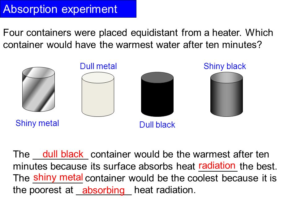 Absorption experiment Four containers were placed equidistant from a heater.