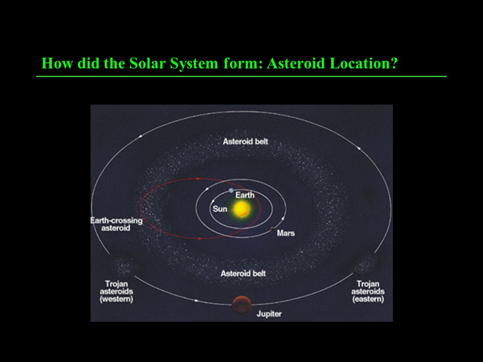How did the Solar System form: Asteroid Location