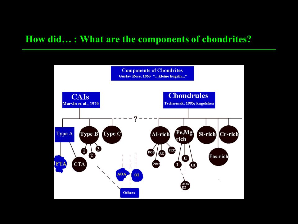 How did… : What are the components of chondrites