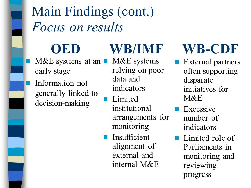 Main Findings (cont.) M&E systems at an early stage Information not generally linked to decision-making Focus on results M&E systems relying on poor data and indicators Limited institutional arrangements for monitoring Insufficient alignment of external and internal M&E External partners often supporting disparate initiatives for M&E Excessive number of indicators Limited role of Parliaments in monitoring and reviewing progress OEDWB/IMFWB-CDF