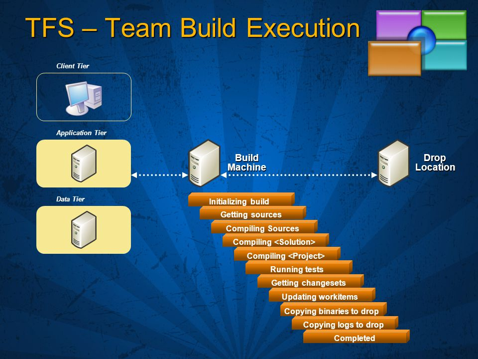 TFS – Team Build Execution Build Machine Initializing build Getting sources Compiling Sources Compiling Running tests Getting changesets Updating workitems Copying binaries to drop Copying logs to drop Completed Client Tier Application Tier Data Tier Drop Location