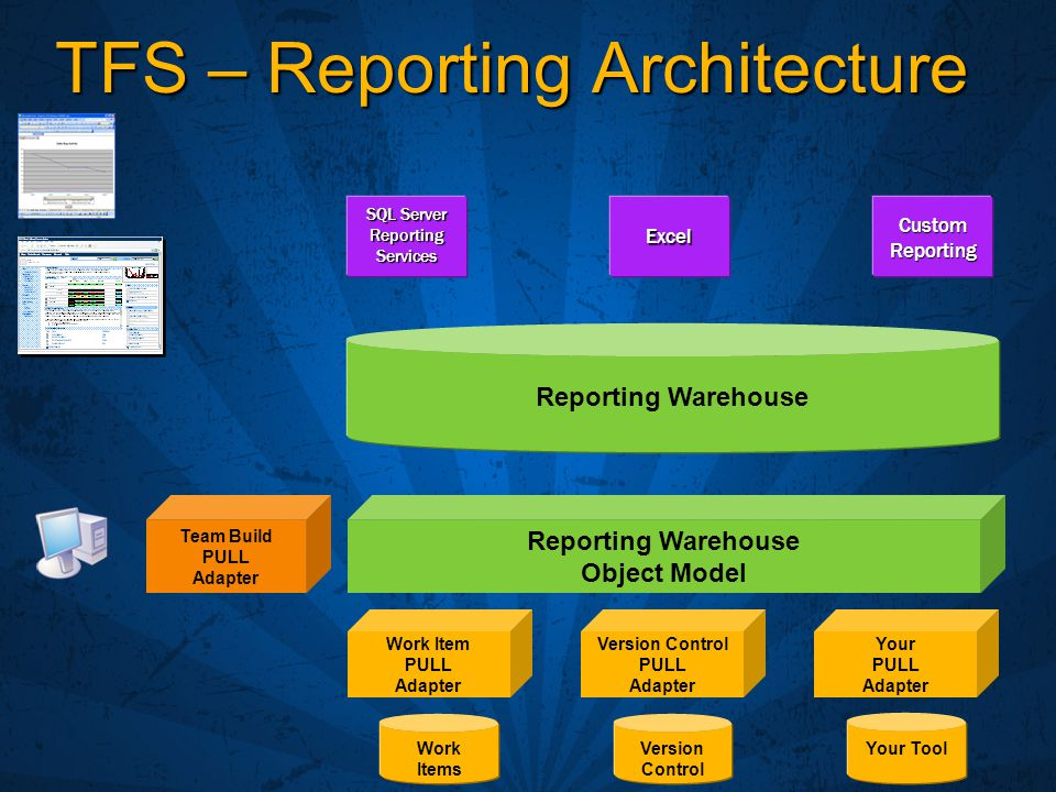 TFS – Reporting Architecture SQL Server ReportingServicesExcel Work Items Version Control Your Tool Work Item PULL Adapter Version Control PULL Adapter Your PULL Adapter Reporting Warehouse Reporting Warehouse Object Model Team Build PULL Adapter Custom Reporting