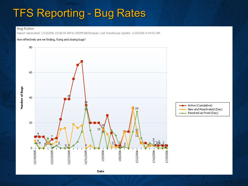 TFS Reporting - Bug Rates