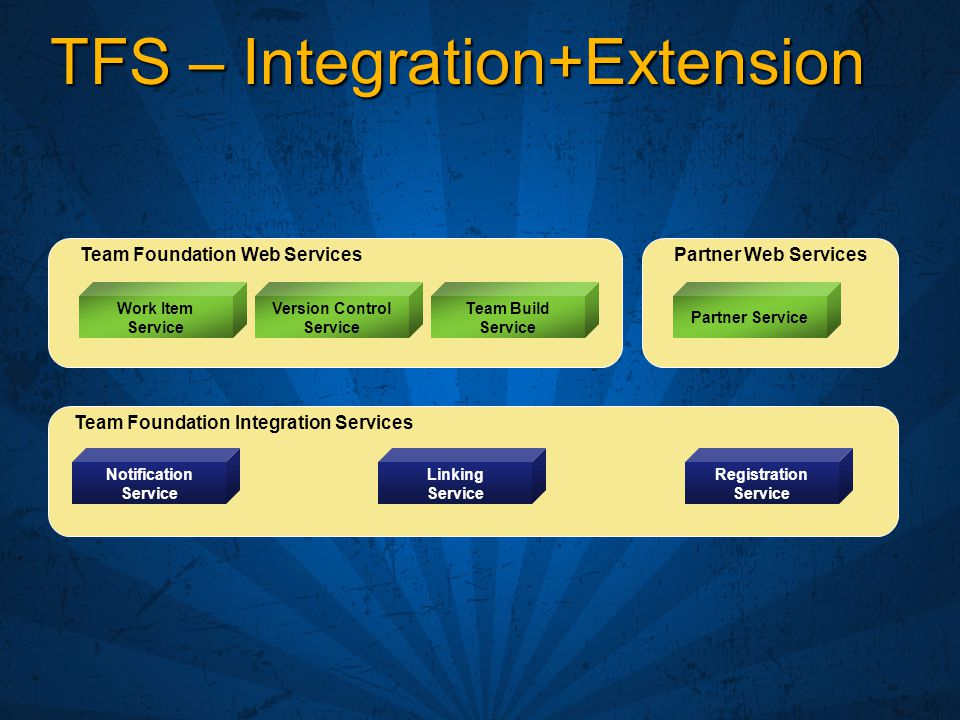 TFS – Integration+Extension Team Foundation Integration Services Team Foundation Web Services Work Item Service Version Control Service Team Build Service Notification Service Linking Service Registration Service Partner Web Services Partner Service