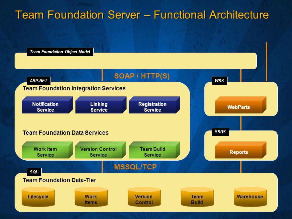 Team Foundation Server – Functional Architecture Team Foundation Data Services Team Foundation Integration Services MSSQL/TCP SOAP / HTTP(S) ASP.NET Team Foundation Data-Tier SQL WSS SSRS Work Items Version Control Team Build LifecycleWarehouse Work Item Service Version Control Service Team Build Service Notification Service Linking Service Registration Service WebParts Reports Team Foundation Object Model