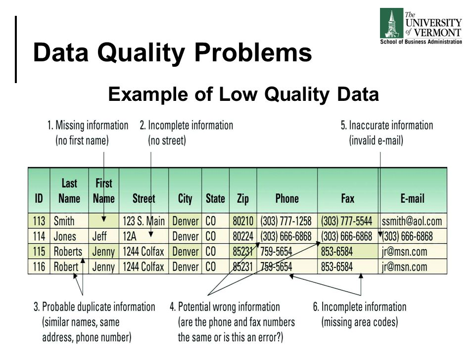 Data Quality Problems Example of Low Quality Data