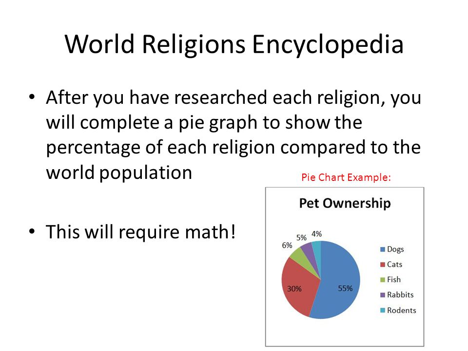 World Religions Encyclopedia You Will Create An Encyclopedia That - Major world religions by population