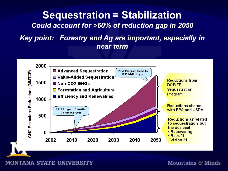 Sequestration = Stabilization Could account for >60% of reduction gap in 2050 Key point: Forestry and Ag are important, especially in near term