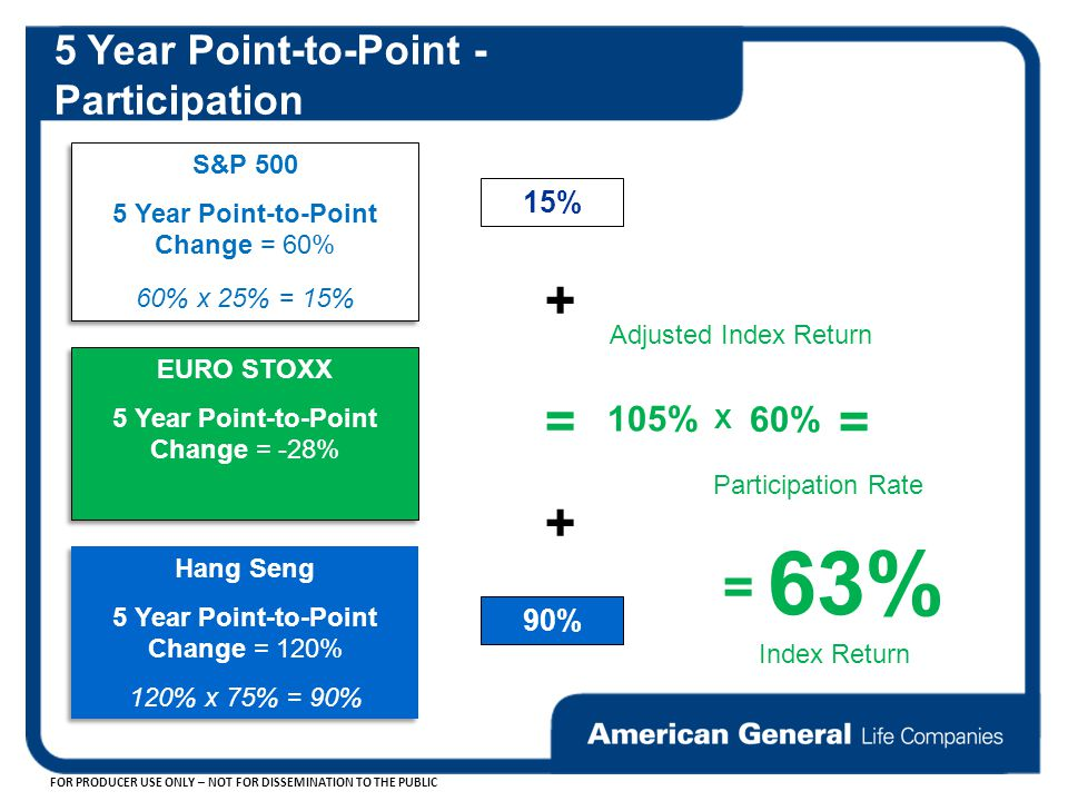 FOR PRODUCER USE ONLY – NOT FOR DISSEMINATION TO THE PUBLIC S&P Year Point-to-Point Change = 60% 60% x 25% = 15% S&P Year Point-to-Point Change = 60% 60% x 25% = 15% 15% EURO STOXX 5 Year Point-to-Point Change = -28% EURO STOXX 5 Year Point-to-Point Change = -28% Hang Seng 5 Year Point-to-Point Change = 120% 120% x 75% = 90% Hang Seng 5 Year Point-to-Point Change = 120% 120% x 75% = 90% 90% + + = 105% 60% X 63% = = Adjusted Index Return Participation Rate Index Return 5 Year Point-to-Point - Participation
